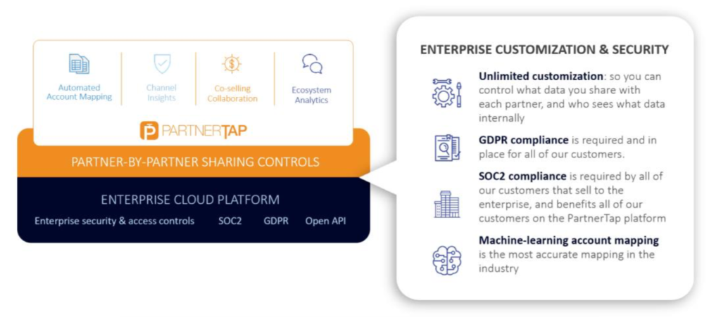 Second infographic showing how PartnerTap is compliant with all security protocols