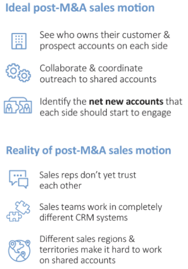 Infographic describing the different M&A difficulties